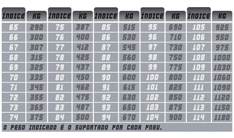 Tabela de medidas de pneu